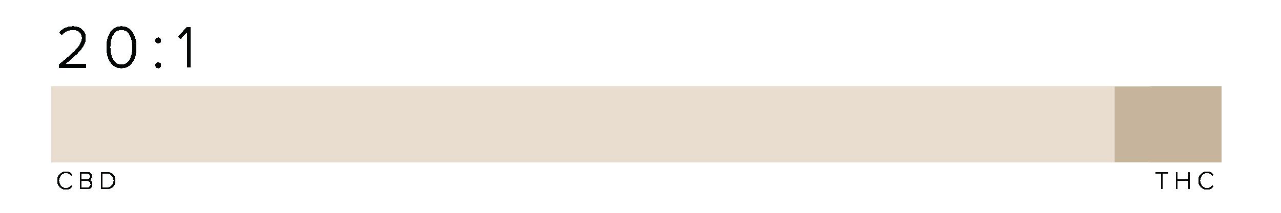 Companion CBD Graph