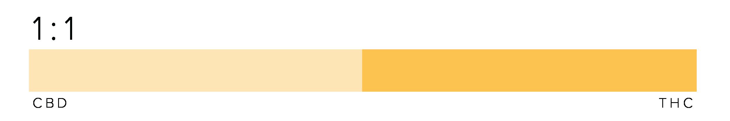 Uplift 1:1 Graph